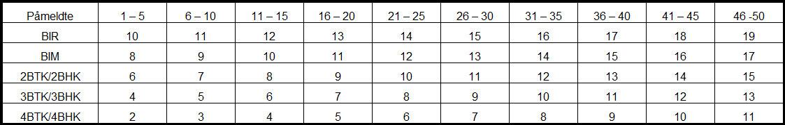 Mestvinnerlisten tabell